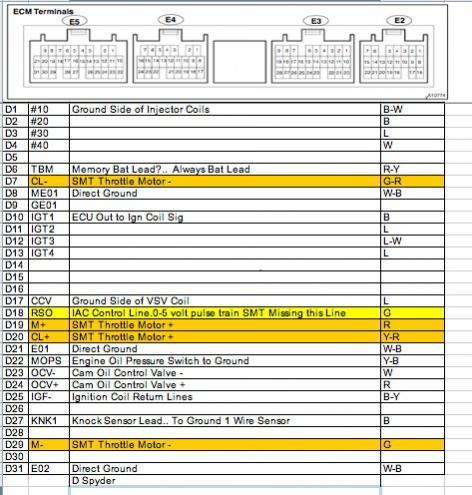Looking for 1ZZ ECU pinout diagrams | MR2 SpyderChat on fuel system diagram, john deere snowblower parts diagram, fuel injection diagram, wiper motor diagram, starter diagram, code diagram, ecm computer diagram, ecm motor, ignition diagram, ecm repair, microprocessor diagram, ecm pin diagram, radiator fan diagram, clutch diagram, sensor diagram, power window diagram, horn diagram, transmission diagram, spark plugs diagram, fuel pump diagram,